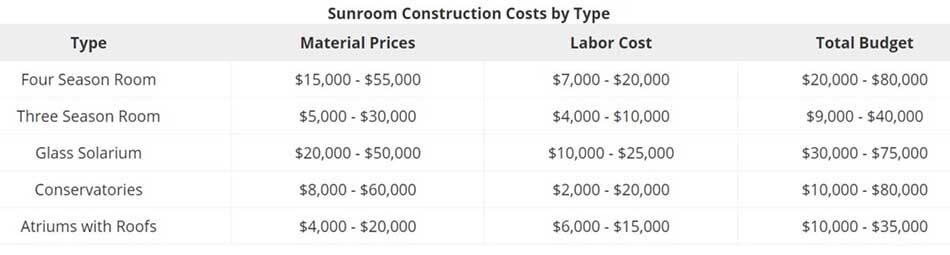 Sunroom construction costs by type